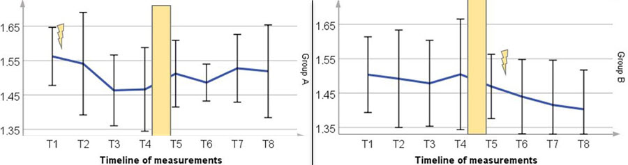 Результаты EMS-тренировок у хоккеистов любителей